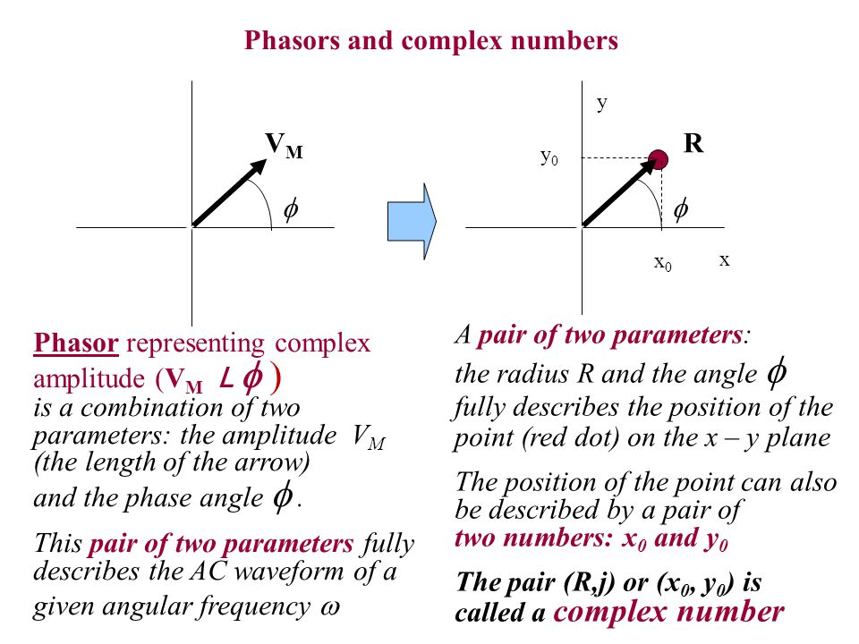 Phasors and complex numbers