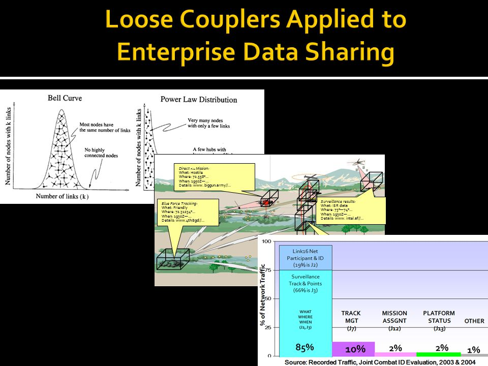 Loose Couplers Applied to Enterprise Data Sharing