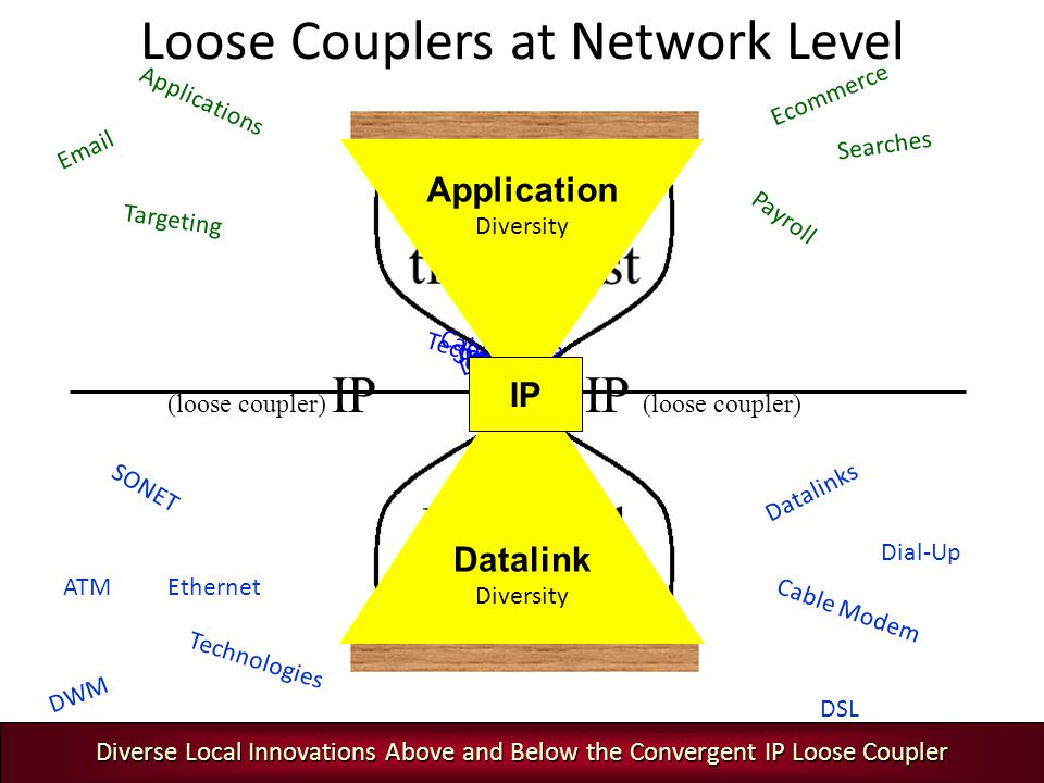 Loose Couplers at Network Level