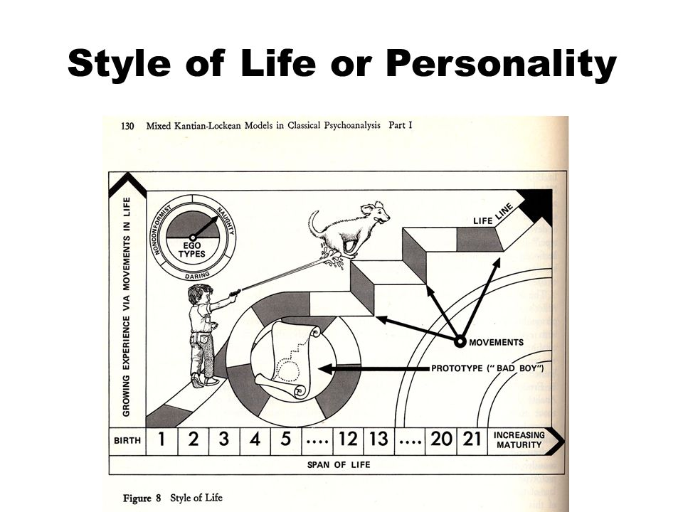 Style of Life or Personality