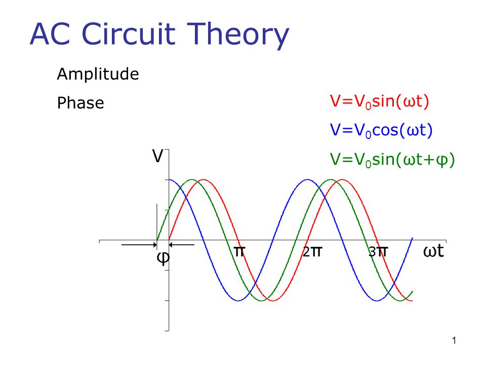 AC Circuit Theory Amplitude Phase V=V0sin(ωt) V=V0cos(ωt)