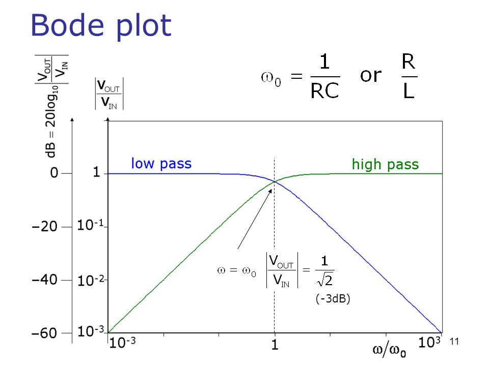 Bode plot (-3dB)