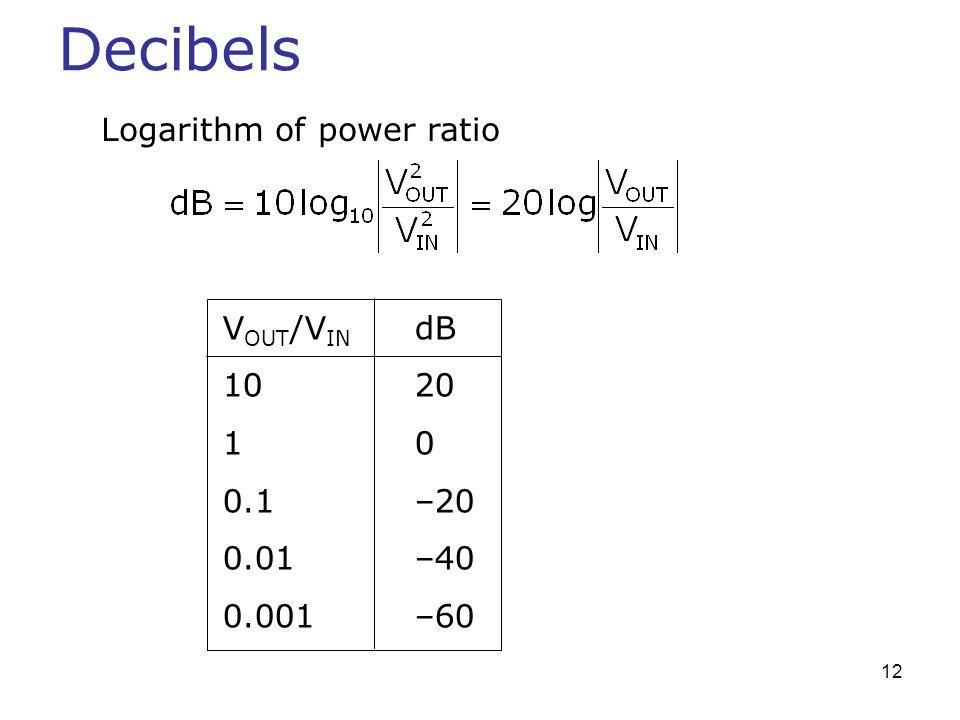 Decibels Logarithm of power ratio VOUT/VIN dB 10 20 1 0 0.1 –20