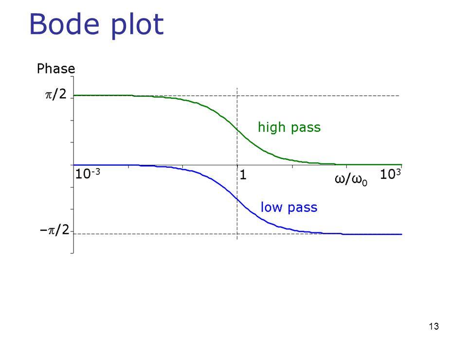 Bode plot