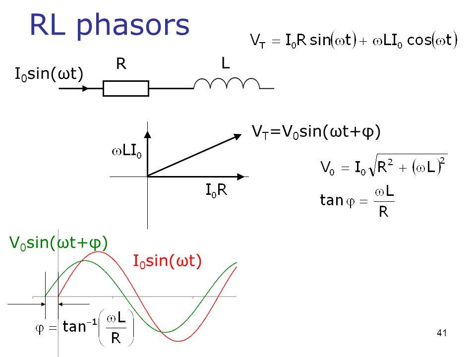 RL phasors R L I0sin(ωt) VT=V0sin(ωt+φ) V0sin(ωt+φ) I0sin(ωt)