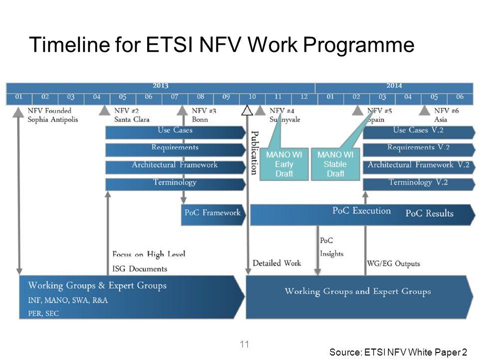 Timeline for ETSI NFV Work Programme