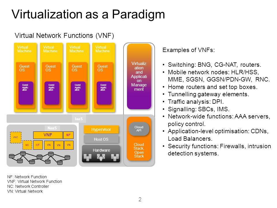 Virtualization as a Paradigm