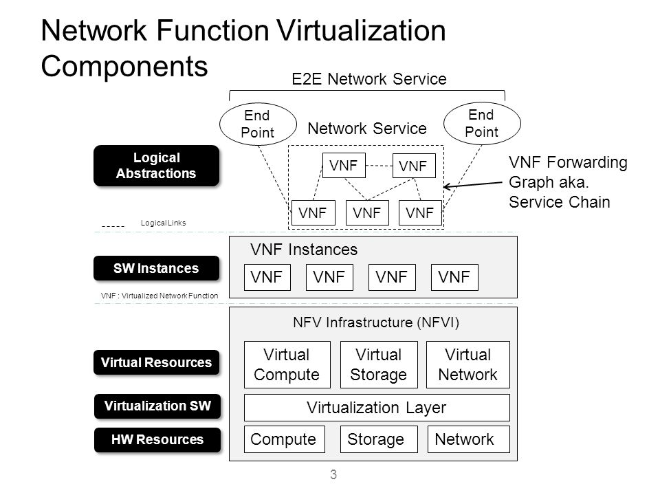 Network Function Virtualization Components
