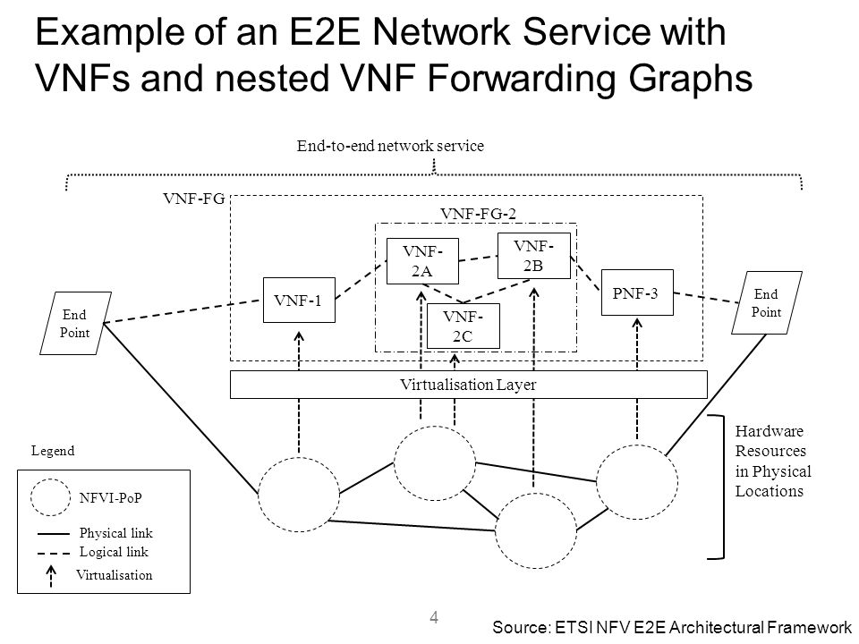 Example of an E2E Network Service with VNFs and nested VNF Forwarding Graphs