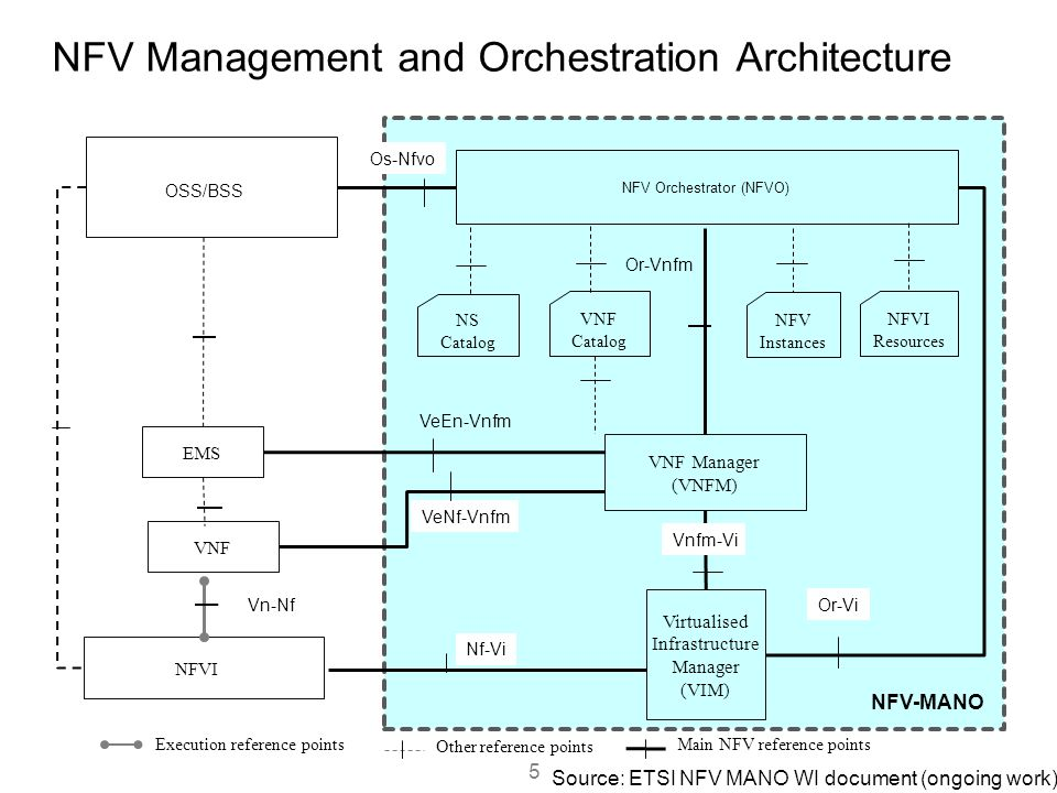 NFV Management and Orchestration Architecture