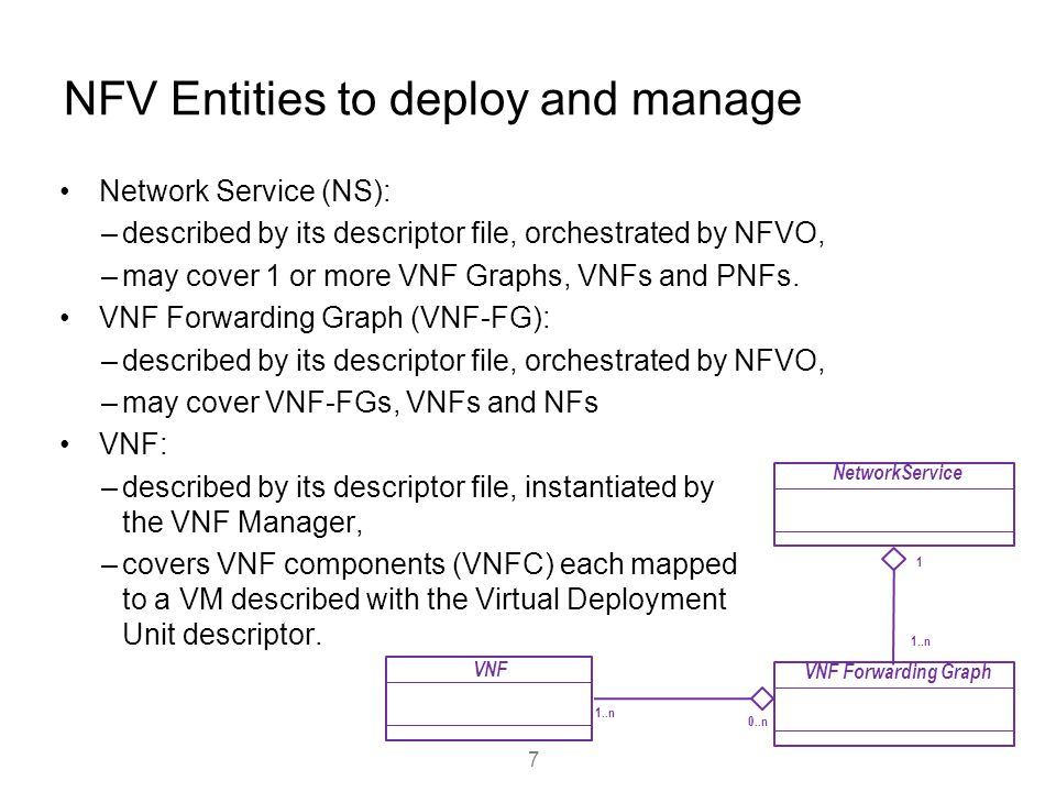 NFV Entities to deploy and manage