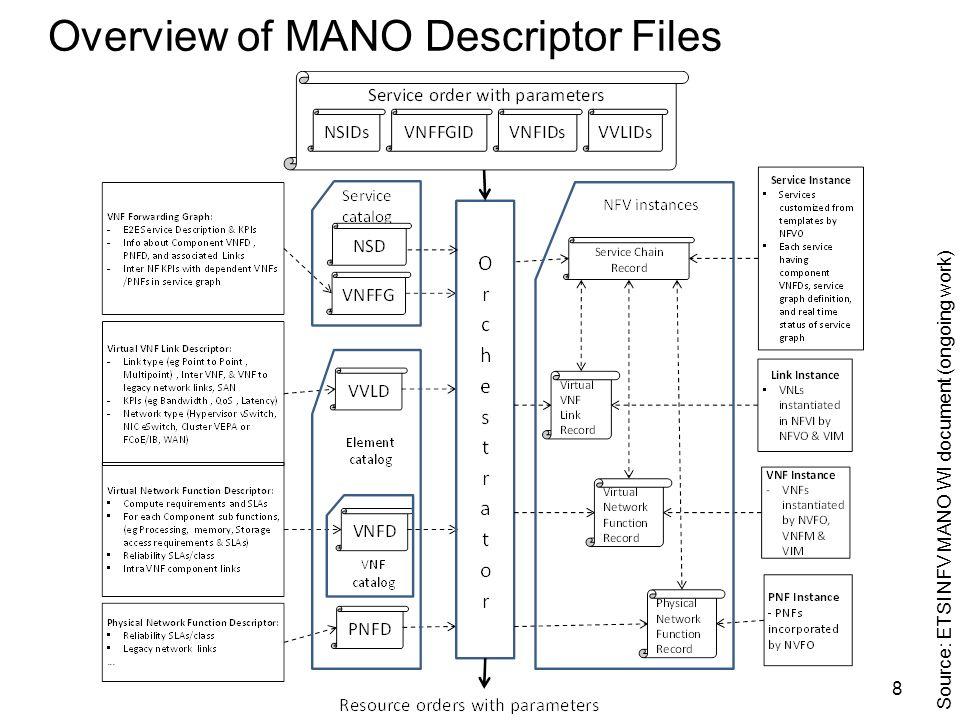 Overview of MANO Descriptor Files