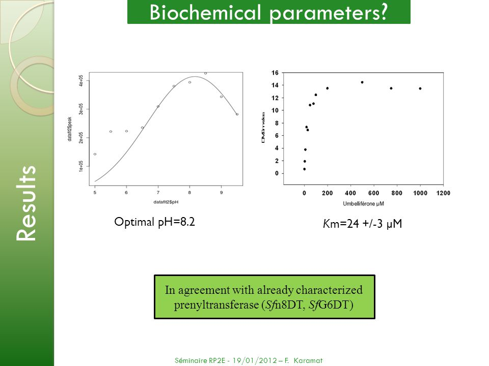 Biochemical parameters