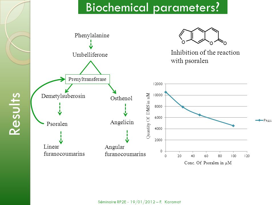 Biochemical parameters
