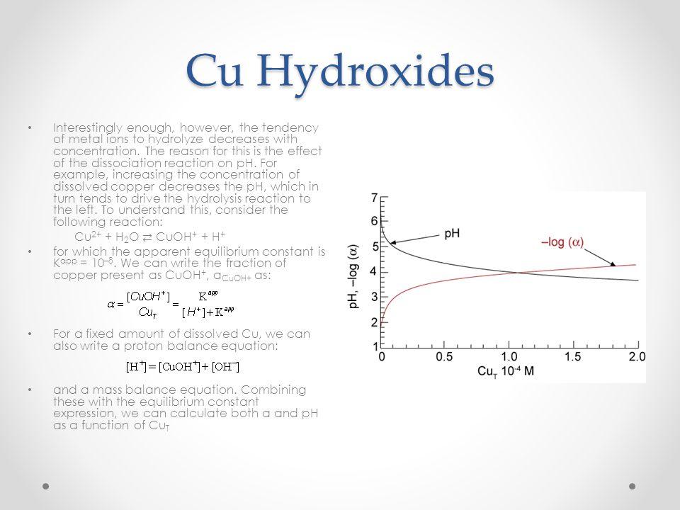 Cu Hydroxides