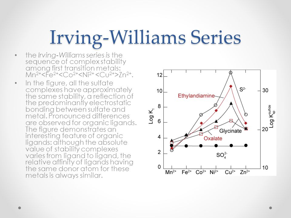 Irving-Williams Series