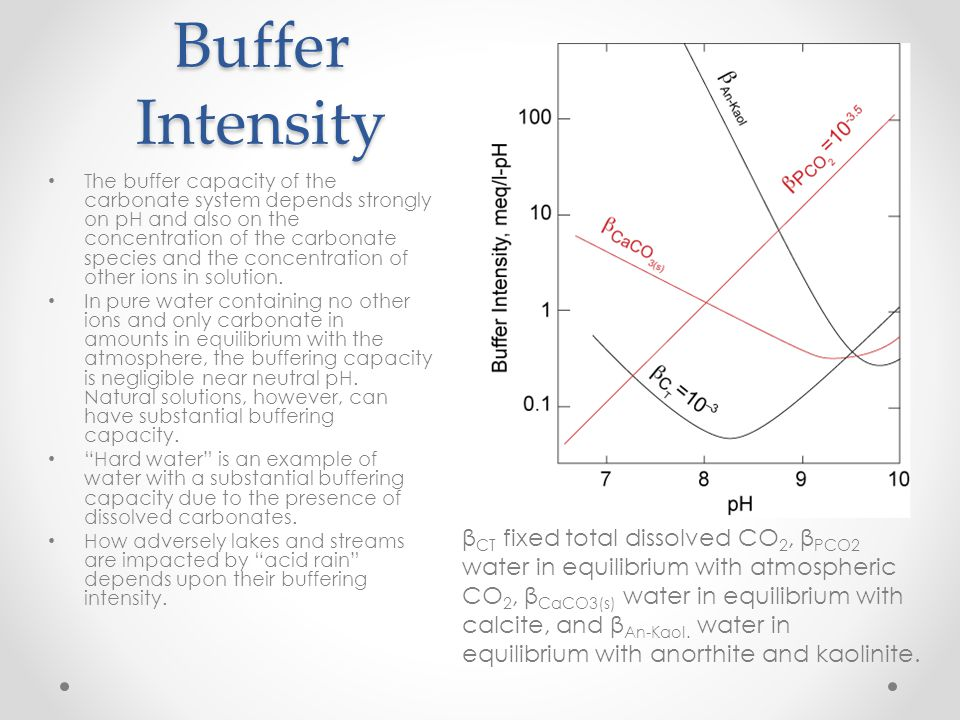 Buffer Intensity