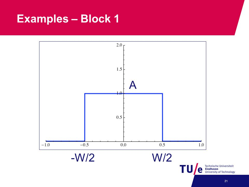 Examples – Block 1 A -W/2 W/2