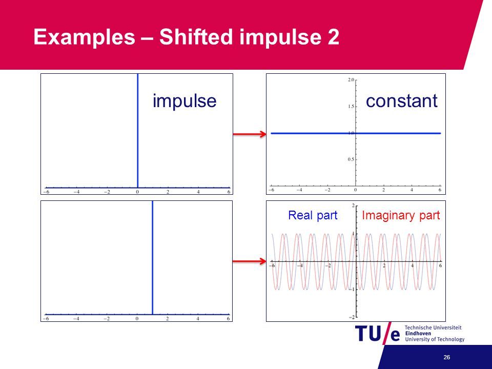Examples – Shifted impulse 2