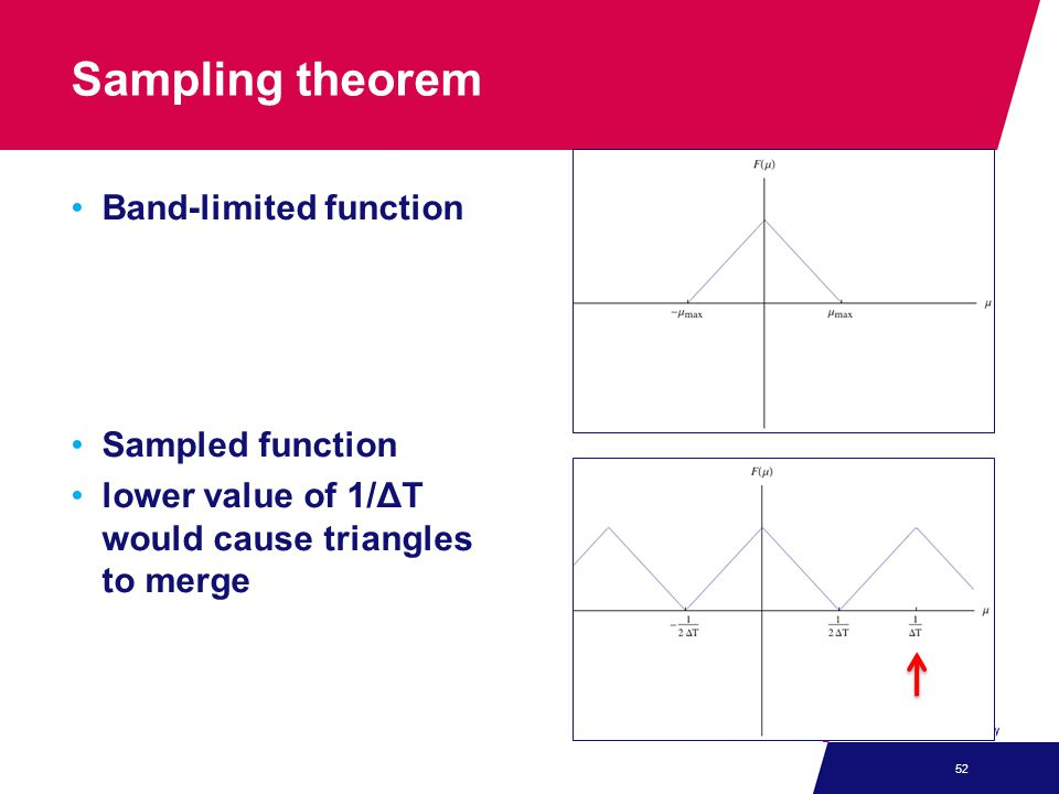 Sampling theorem Band-limited function Sampled function