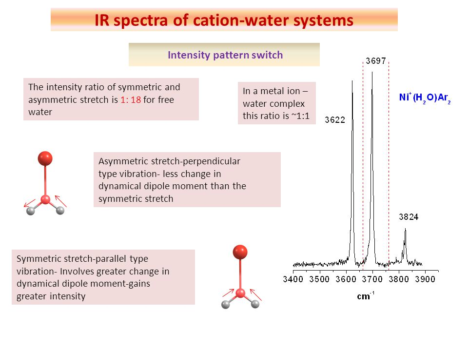 IR spectra of cation-water systems Intensity pattern switch