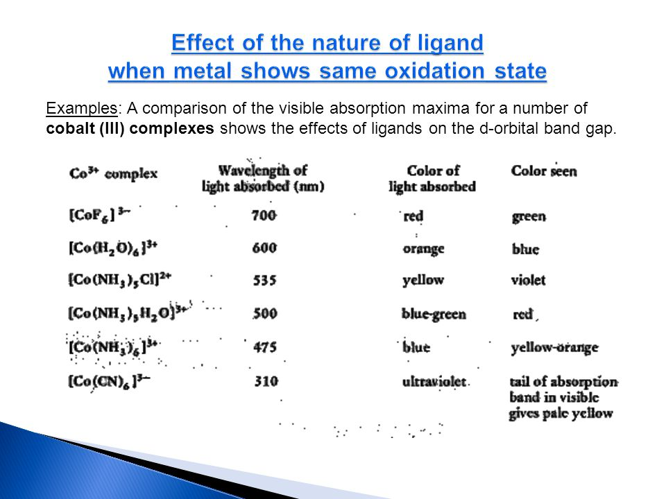 Effect of the nature of ligand when metal shows same oxidation state