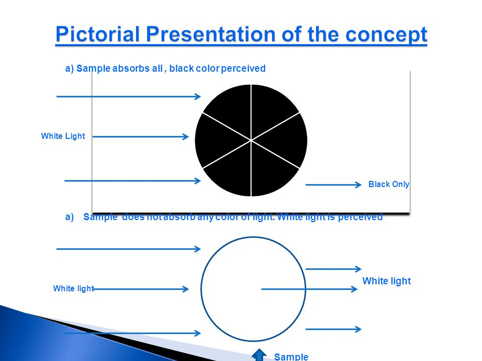 Pictorial Presentation of the concept