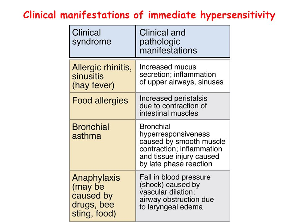 different types of hypersensitivities Type 1: immediate type 2: antibody mediated feature known as anaphylactic hs fast response (minutes) disorders/ reactions athopy clinical manifestation includes asthma, eczema, hay fever, food allergy has family history with similar condition.