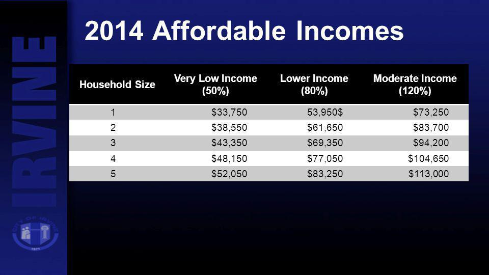 2014 Affordable Incomes Household Size Very Low Income (50%)