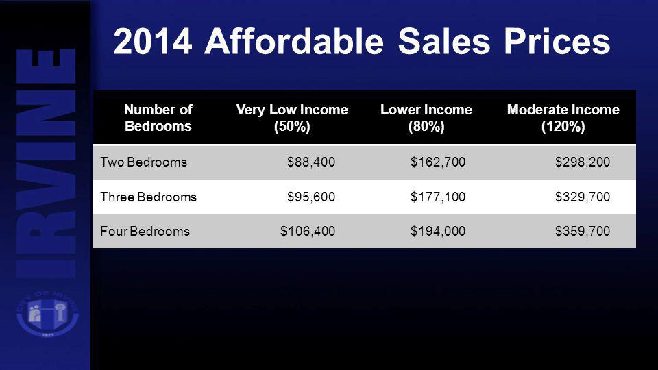 2014 Affordable Sales Prices