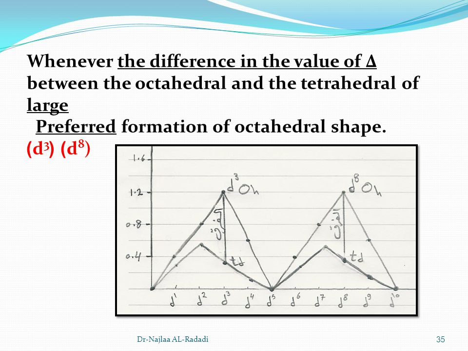 Whenever the difference in the value of Δ between the octahedral and the tetrahedral of large Preferred formation of octahedral shape.