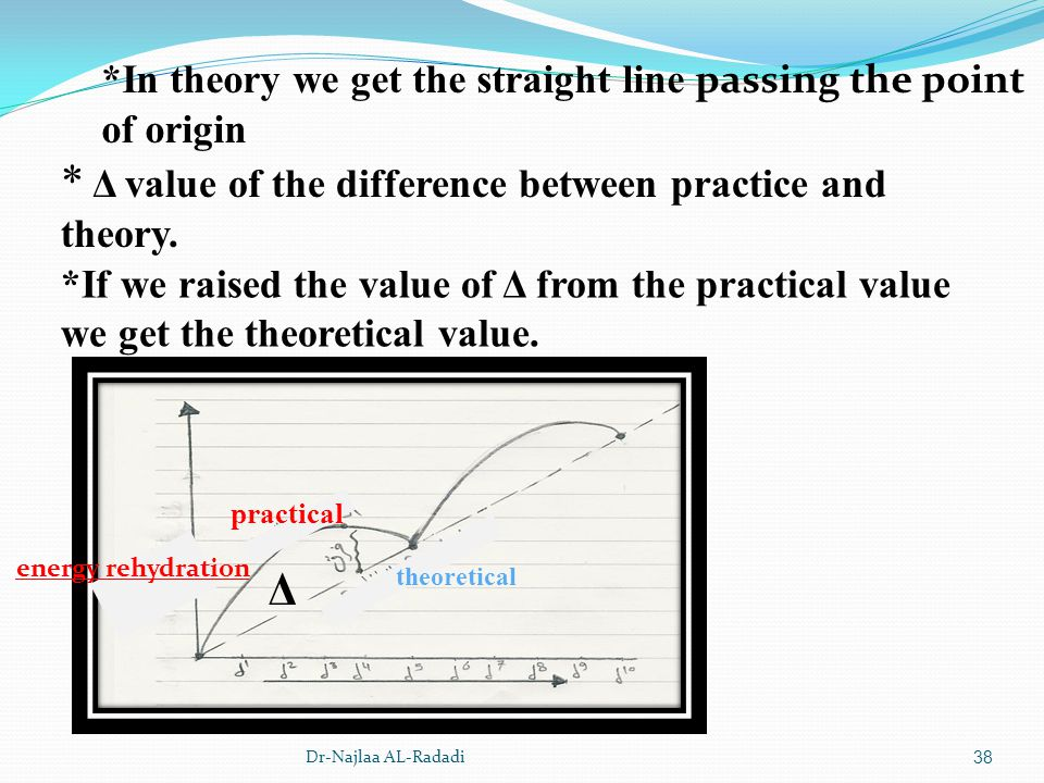 * Δ value of the difference between practice and theory.