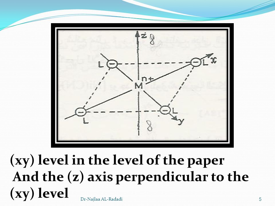 (xy) level in the level of the paper And the (z) axis perpendicular to the (xy) level