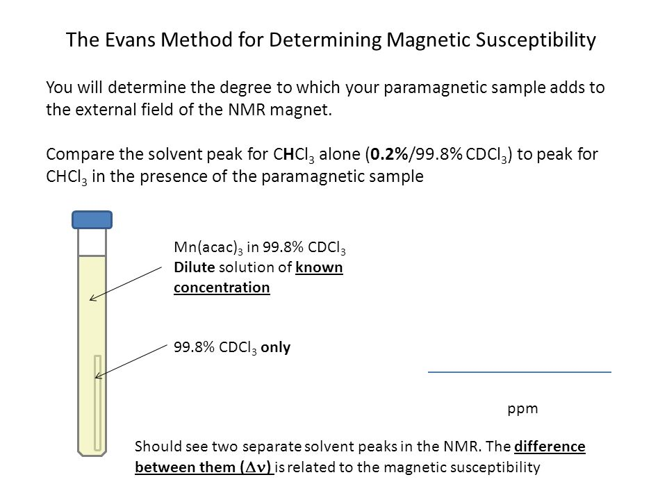 The Evans Method for Determining Magnetic Susceptibility