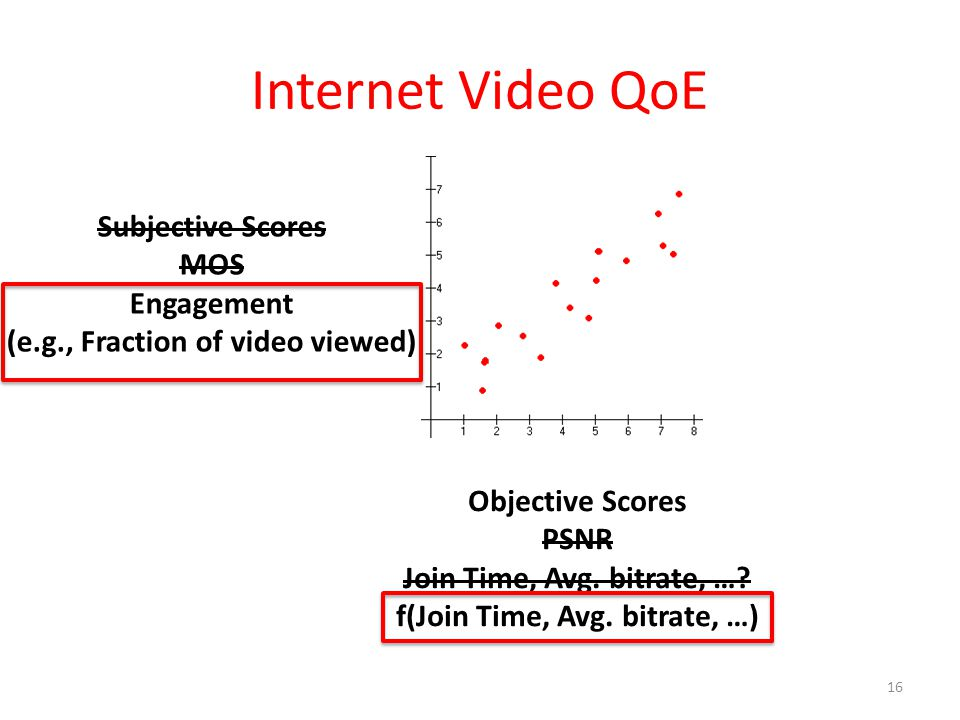 (e.g., Fraction of video viewed) f(Join Time, Avg. bitrate, …)