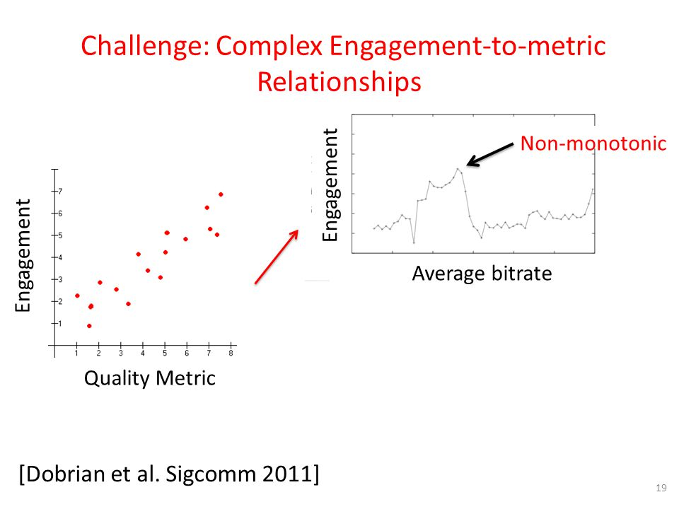 Challenge: Complex Engagement-to-metric Relationships