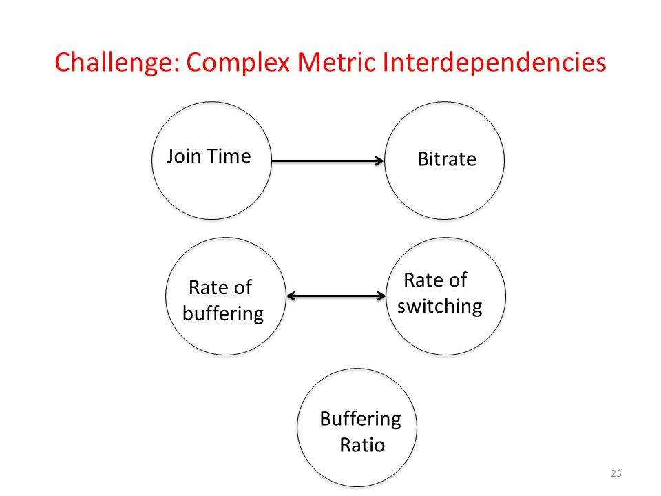 Challenge: Complex Metric Interdependencies