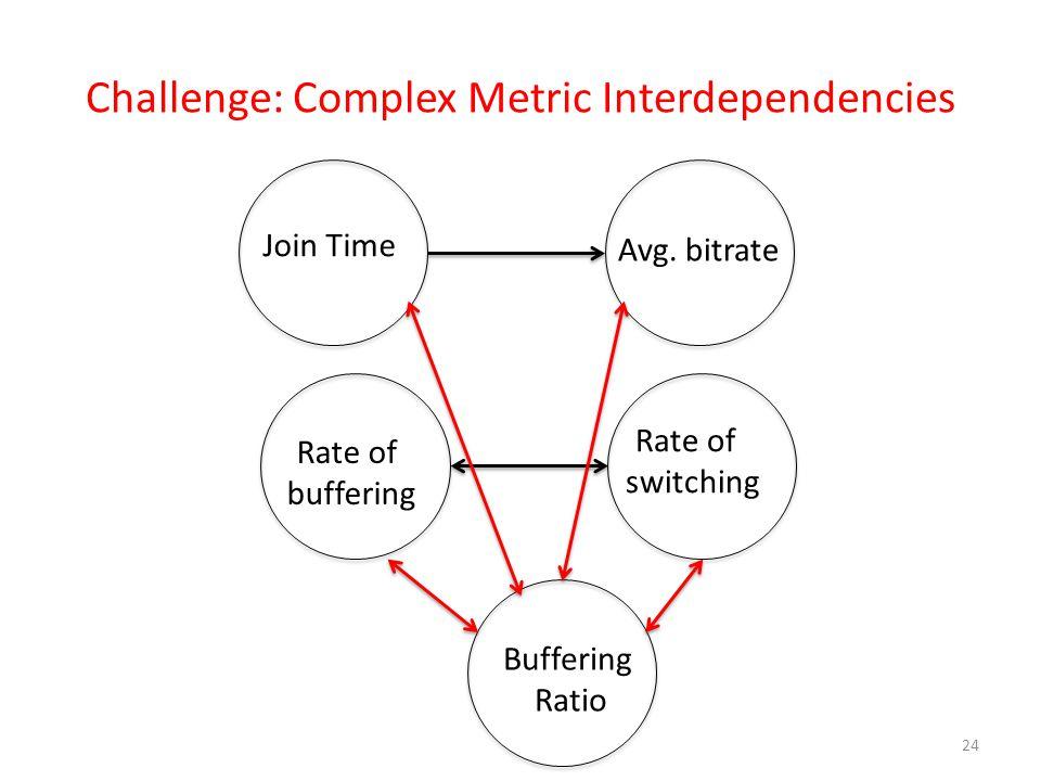 Challenge: Complex Metric Interdependencies