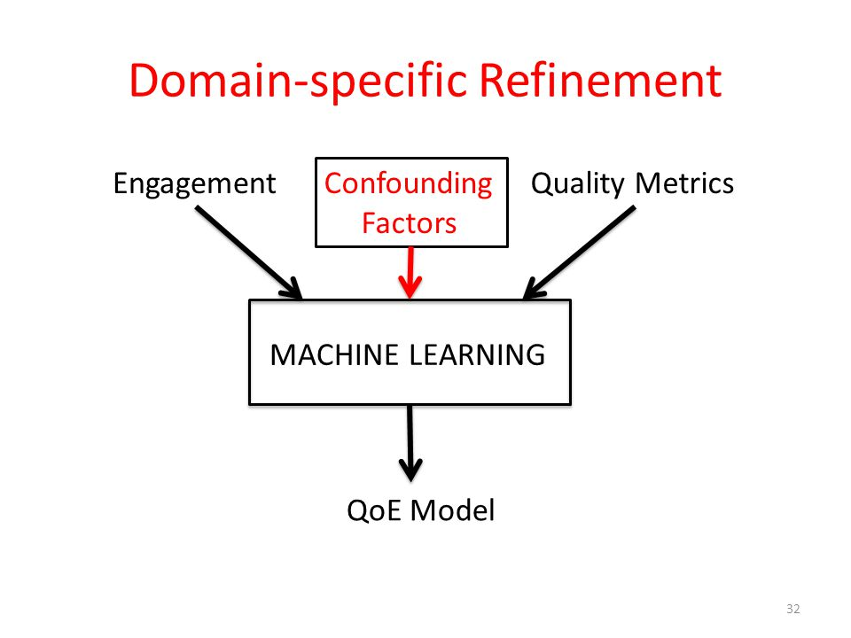 Domain-specific Refinement