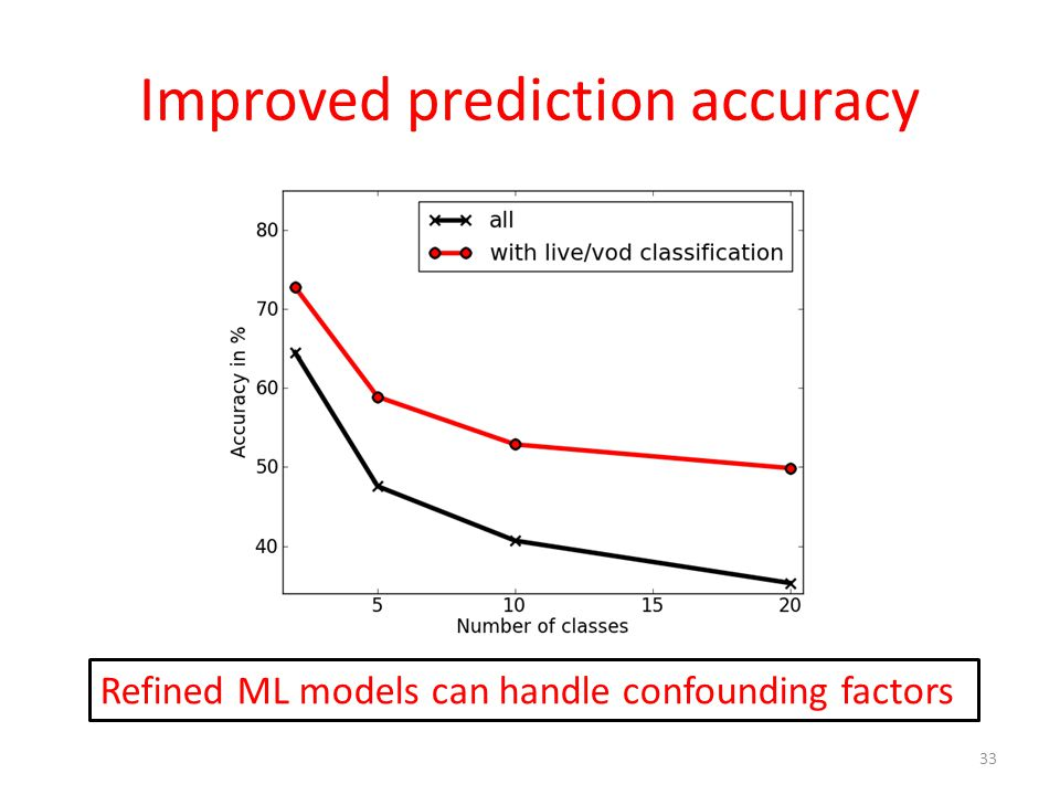 Improved prediction accuracy