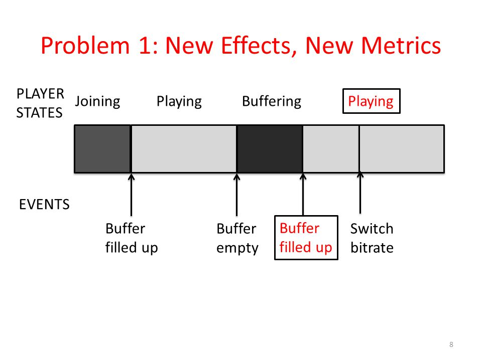 Problem 1: New Effects, New Metrics