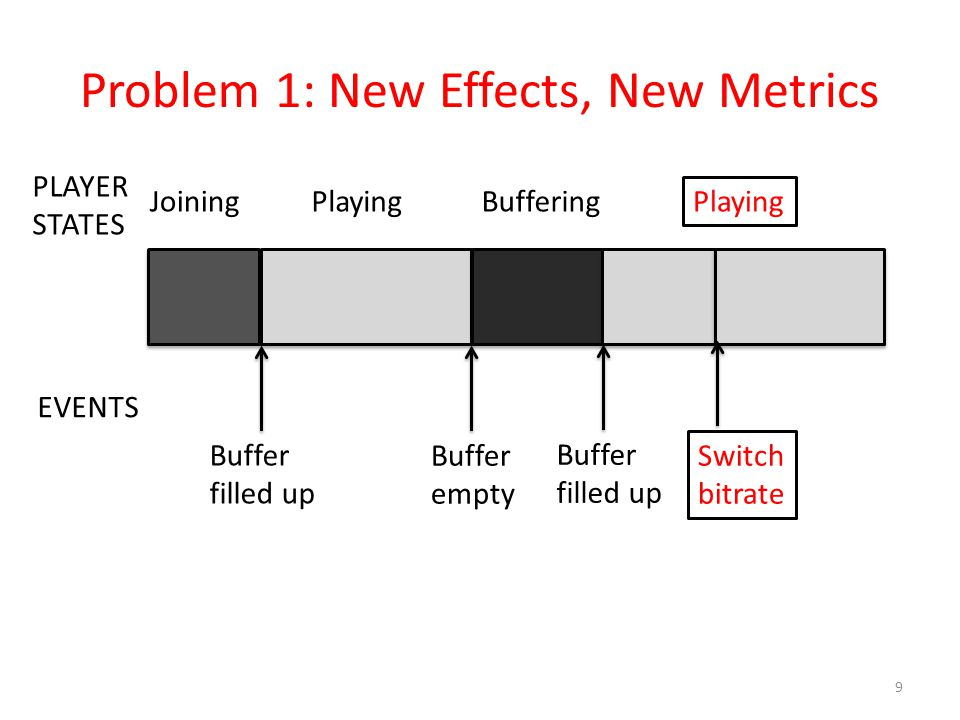 Problem 1: New Effects, New Metrics
