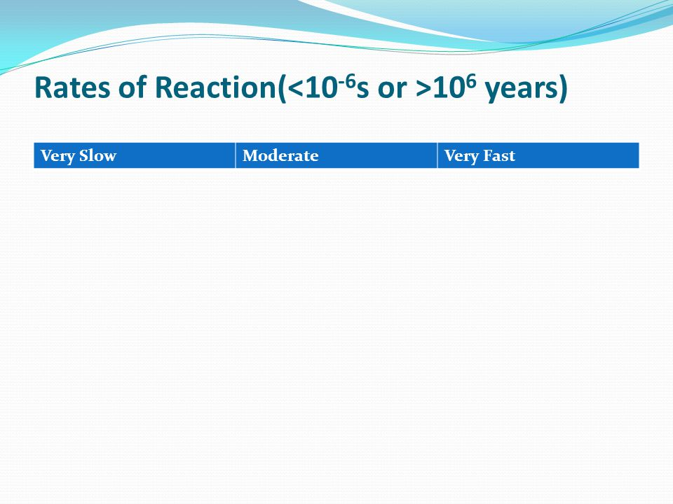 Rates of Reaction(<10-6s or >106 years)