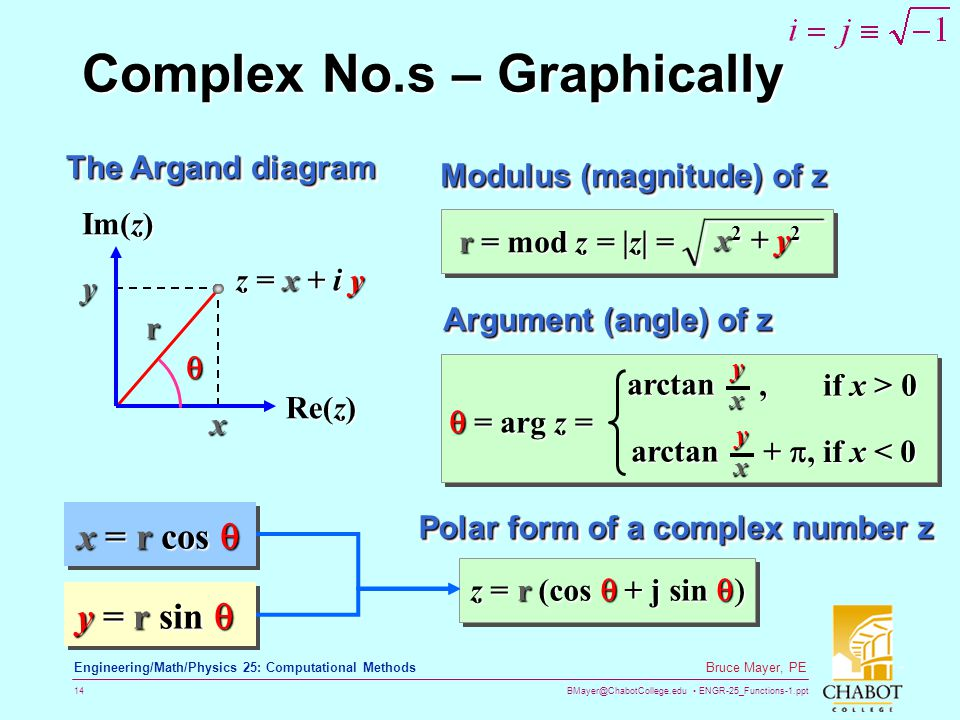 Complex No.s – Graphically