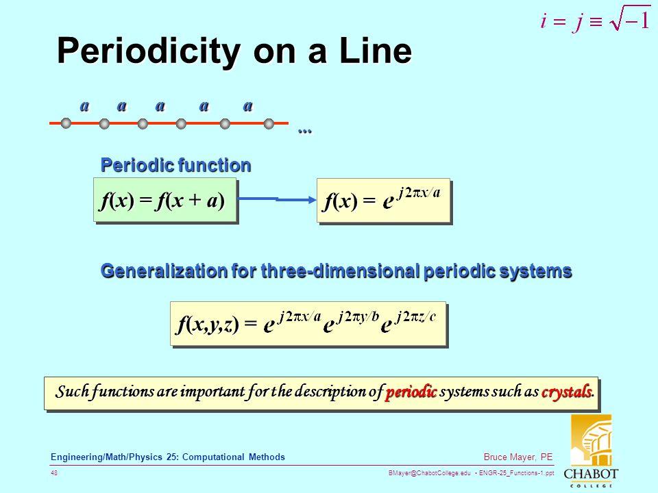 Periodicity on a Line f(x) = f(x + a) f(x) = f(x,y,z) = a a a a a ...