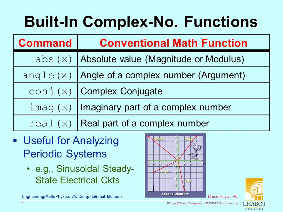Built-In Complex-No. Functions