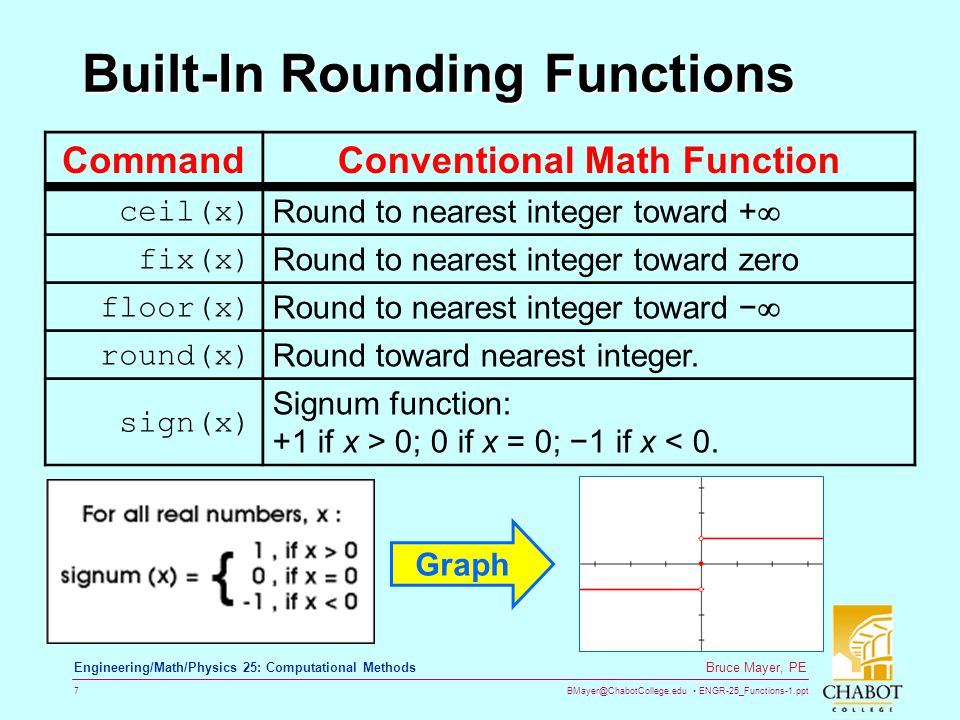 Built-In Rounding Functions