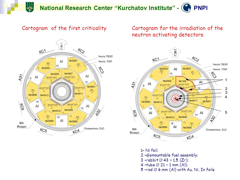 National Research Center Kurchatov Institute - PNPI
