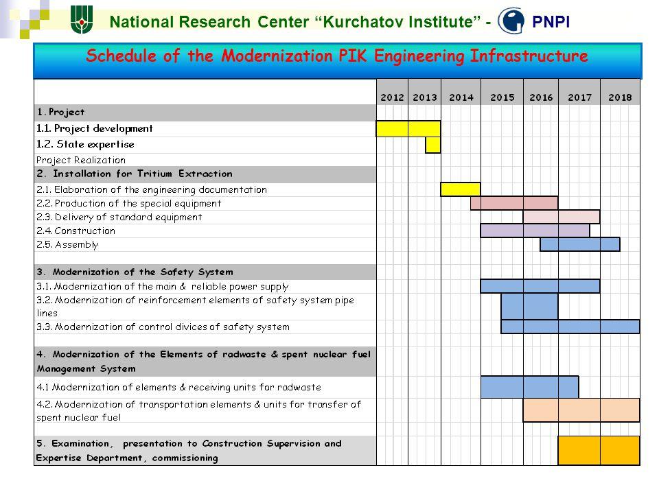 Schedule of the Modernization PIK Engineering Infrastructure