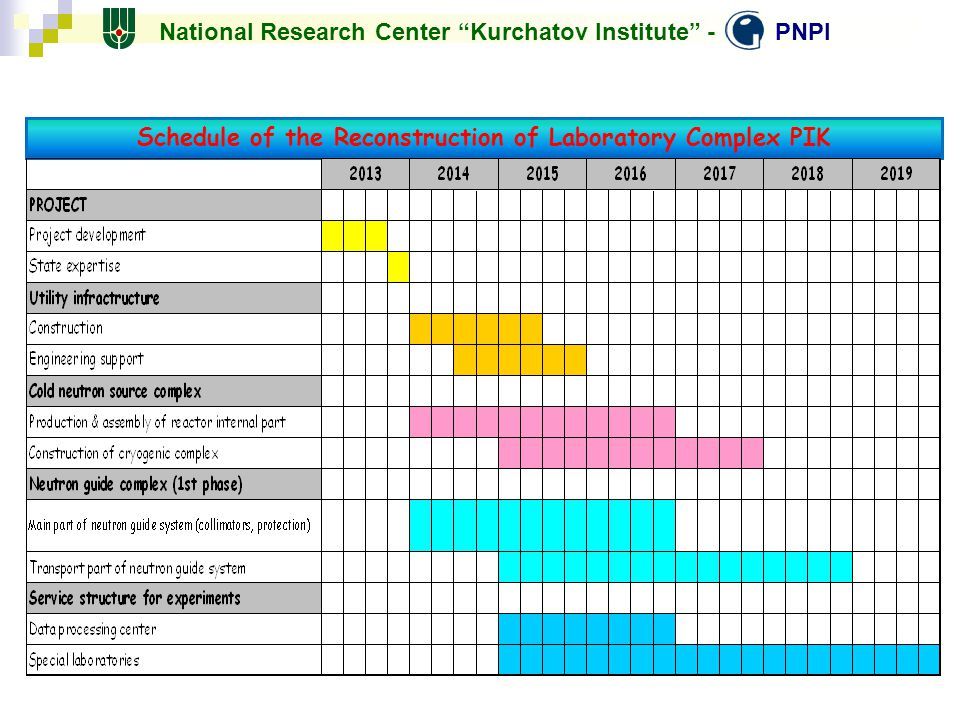 Schedule of the Reconstruction of Laboratory Complex PIK